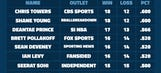 Basketball Experts Picks Challenge: Week 7 Picks
