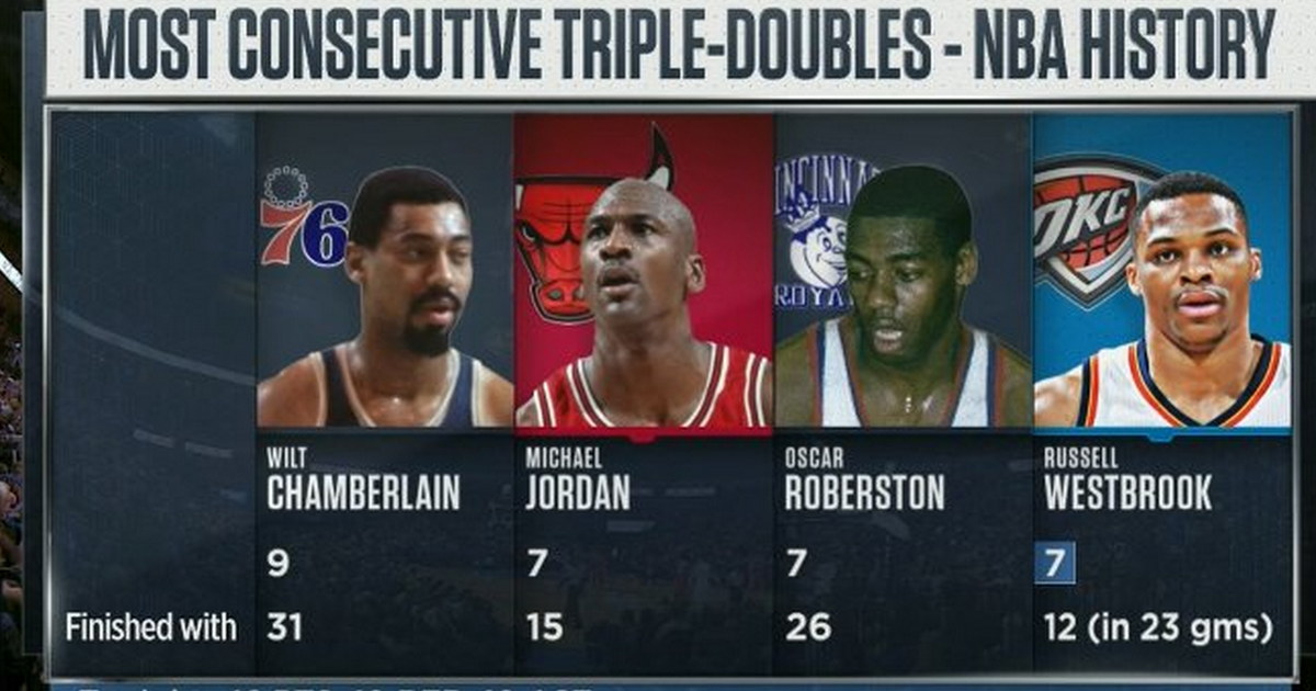 on sale 1fb29 16f7f Russell Westbrook ties Michael Jordan with 7 consecutive triple-doubles    FOX Sports