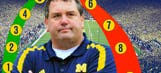 Michigan's new season begins with big Brady Hoke question
